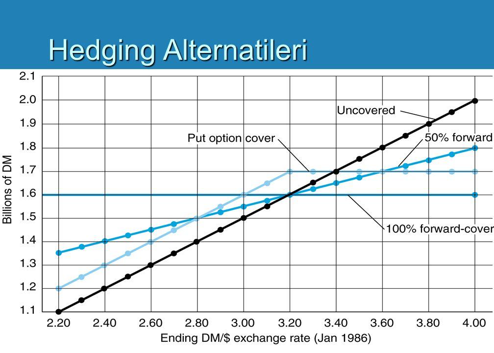 LUFTHANSA - Hedge Alternatifleri u 4) Döviz Kur Opsiyonları (Devam Ediyor): Bu düşünce ile, Herr Ruhnau'nun kullanım fiyatı DM3.2/$ ile DM1.6 Milyar sağlayacak put opsiyonu almak zorunda olduğunu düşünebiliriz.