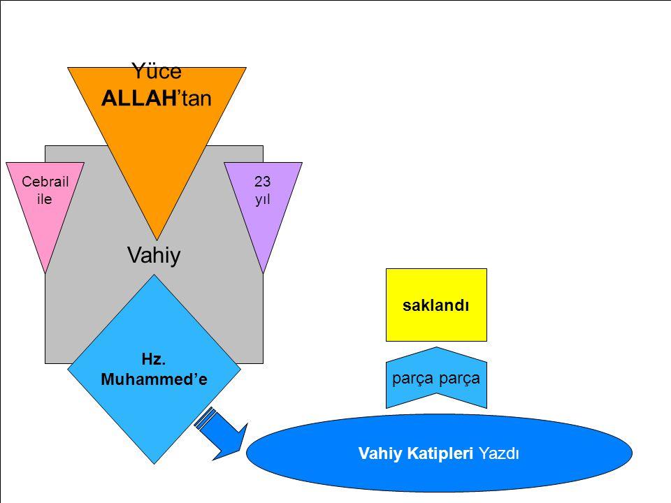 Kur'ân-ı Kerim'in Hz.Muhammed'e İndirilişi Vahiy Cebrail ile Hz. Muhammed'e 23 yıl Yüce ALLAH'tan Vahiy Katipleri Yazdı parça saklandı