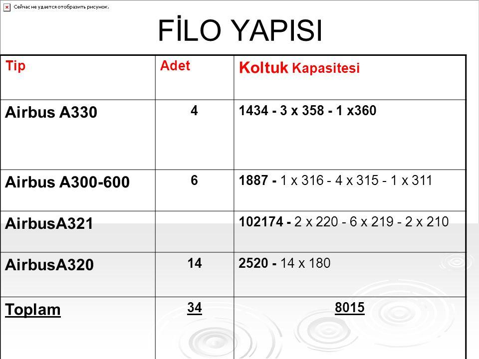 FİLO YAPISI TipAdet Koltuk Kapasitesi Airbus A330 41434 - 3 x 358 - 1 x360 Airbus A300-600 61887 - 1 x 316 - 4 x 315 - 1 x 311 AirbusA321 102174 - 2 x