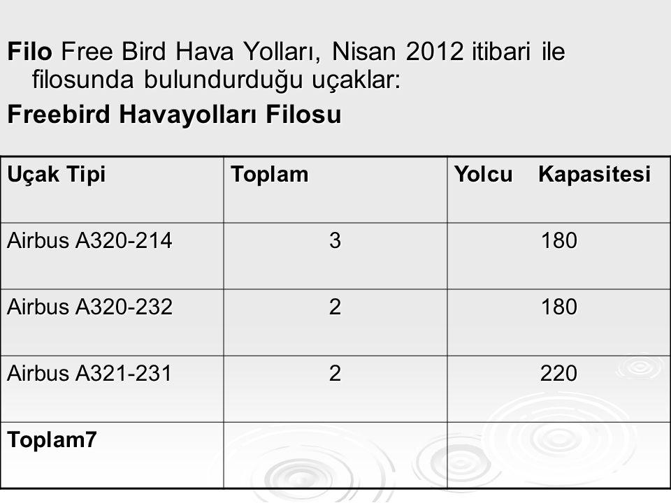 Filo Free Bird Hava Yolları, Nisan 2012 itibari ile filosunda bulundurduğu uçaklar: Freebird Havayolları Filosu Uçak Tipi Toplam Yolcu Kapasitesi Airb