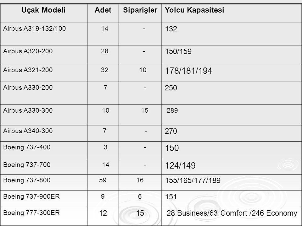 Uçak Modeli AdetSiparişler Yolcu Kapasitesi Airbus A319-132/100 14 14 -132 Airbus A320-200 28 28 -150/159 Airbus A321-200 32 32 10 10178/181/194 Airbu
