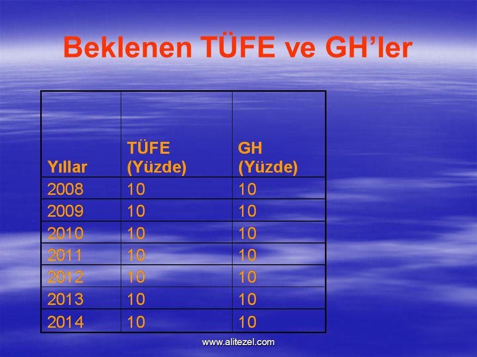 www.alitezel.com Beklenen TÜFE ve GH'ler