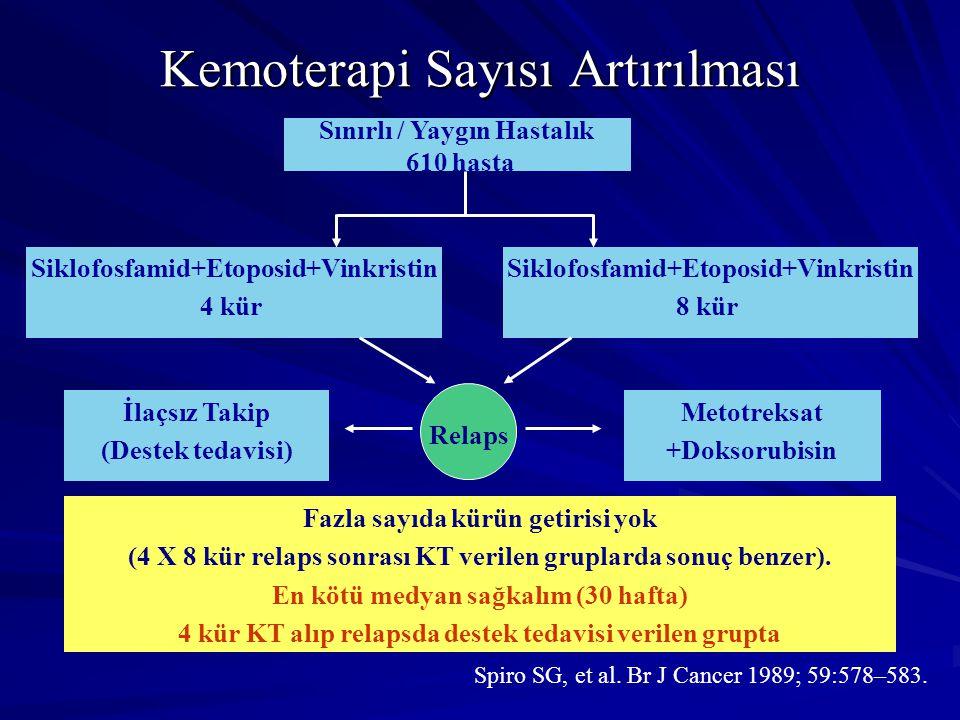 Kemoterapi Sayısı Artırılması Siklofosfamid+Etoposid+Vinkristin 4 kür Sınırlı / Yaygın Hastalık 610 hasta Fazla sayıda kürün getirisi yok (4 X 8 kür r