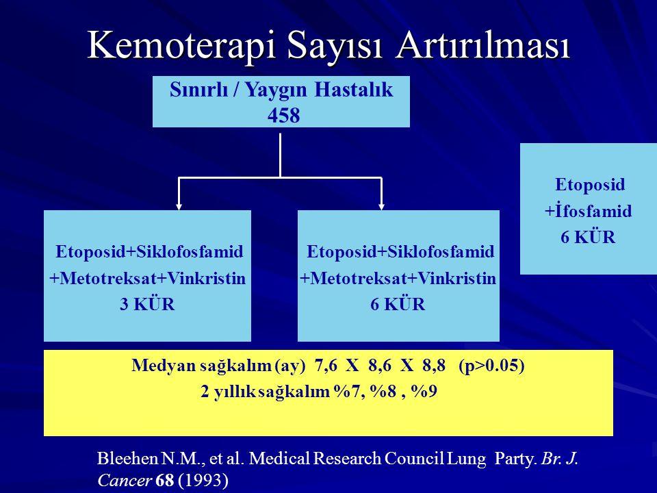 Etoposid+Siklofosfamid +Metotreksat+Vinkristin 3 KÜR Sınırlı / Yaygın Hastalık 458 Medyan sağkalım (ay) 7,6 X 8,6 X 8,8 (p>0.05) 2 yıllık sağkalım %7, %8, %9 Bleehen N.M., et al.