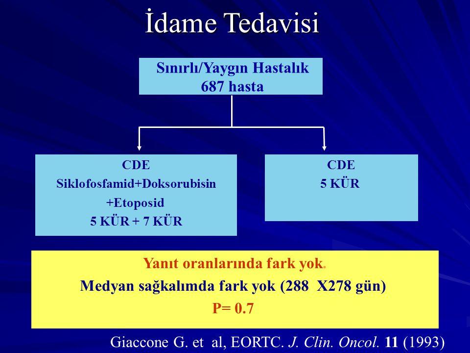 CDE Siklofosfamid+Doksorubisin +Etoposid 5 KÜR + 7 KÜR Sınırlı/Yaygın Hastalık 687 hasta Yanıt oranlarında fark yok. Medyan sağkalımda fark yok (288 X