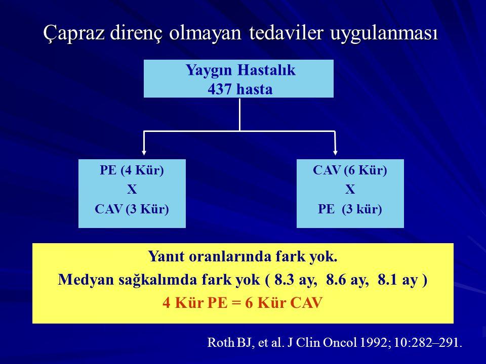 PE (4 Kür) X CAV (3 Kür) CAV (6 Kür) X PE (3 kür) Yaygın Hastalık 437 hasta Yanıt oranlarında fark yok. Medyan sağkalımda fark yok ( 8.3 ay, 8.6 ay, 8