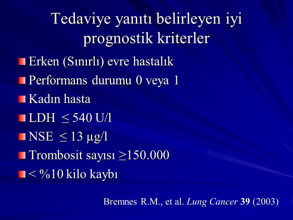 Tedaviye yanıtı belirleyen iyi prognostik kriterler Erken (Sınırlı) evre hastalık Performans durumu 0 veya 1 Kadın hasta LDH ≤ 540 U/l NSE ≤ 13 µg/l Trombosit sayısı ≥150.000 < %10 kilo kaybı Bremnes R.M., et al.