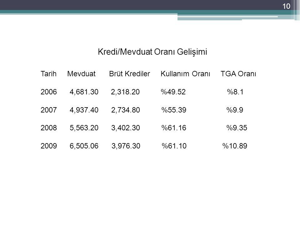 10 Kredi/Mevduat Oranı Gelişimi Tarih Mevduat Brüt KredilerKullanım Oranı TGA Oranı 2006 4,681.30 2,318.20%49.52 %8.1 2007 4,937.40 2,734.80 %55.39 %9.9 2008 5,563.20 3,402.30 %61.16 %9.35 2009 6,505.06 3,976.30 %61.10 %10.89