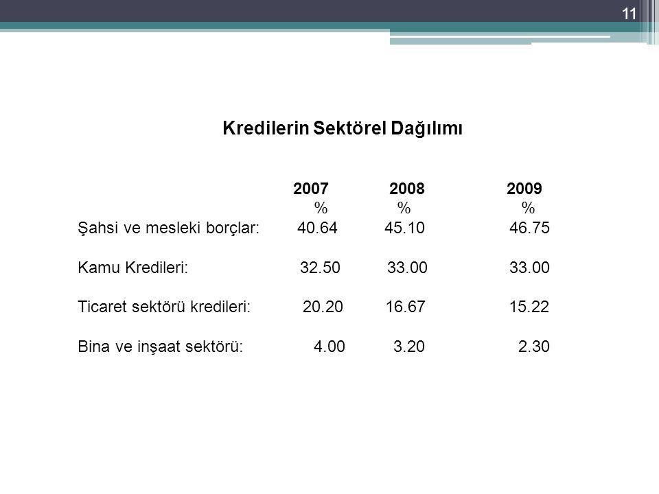 11 Kredilerin Sektörel Dağılımı 2007 20082009 % % % Şahsi ve mesleki borçlar: 40.64 45.10 46.75 Kamu Kredileri: 32.50 33.00 33.00 Ticaret sektörü kredileri: 20.20 16.67 15.22 Bina ve inşaat sektörü: 4.00 3.20 2.30