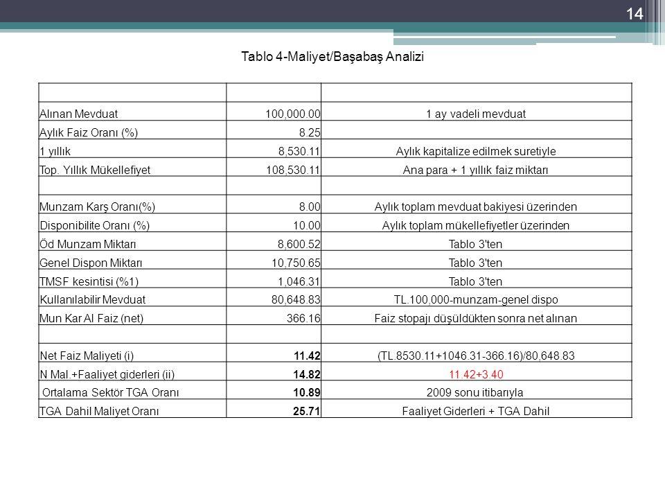 14 Tablo 4-Maliyet/Başabaş Analizi Alınan Mevduat100,000.001 ay vadeli mevduat Aylık Faiz Oranı (%)8.25 1 yıllık8,530.11Aylık kapitalize edilmek suretiyle Top.