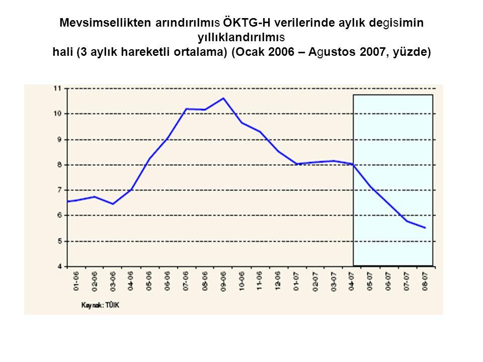 Mevsimsellikten arındırılmıs ÖKTG-H verilerinde aylık degisimin yıllıklandırılmıs hali (3 aylık hareketli ortalama) (Ocak 2006 – Agustos 2007, yüzde)