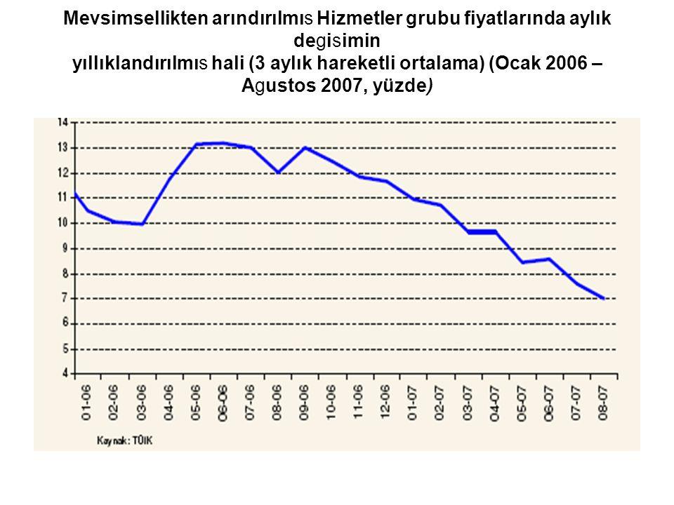 Mevsimsellikten arındırılmıs Hizmetler grubu fiyatlarında aylık degisimin yıllıklandırılmıs hali (3 aylık hareketli ortalama) (Ocak 2006 – Agustos 2007, yüzde)