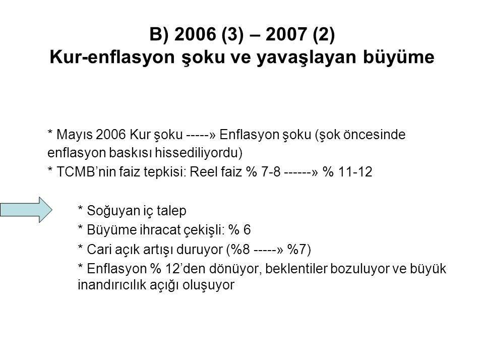 B) 2006 (3) – 2007 (2) Kur-enflasyon şoku ve yavaşlayan büyüme * Mayıs 2006 Kur şoku -----» Enflasyon şoku (şok öncesinde enflasyon baskısı hissediliyordu) * TCMB'nin faiz tepkisi: Reel faiz % 7-8 ------» % 11-12 * Soğuyan iç talep * Büyüme ihracat çekişli: % 6 * Cari açık artışı duruyor (%8 -----» %7) * Enflasyon % 12'den dönüyor, beklentiler bozuluyor ve büyük inandırıcılık açığı oluşuyor