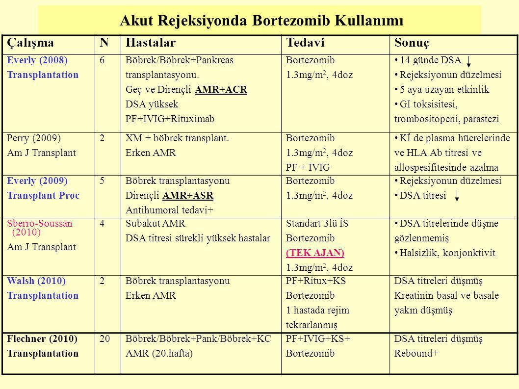 Akut Rejeksiyonda Bortezomib Kullanımı ÇalışmaNHastalarTedaviSonuç Everly (2008) Transplantation 6 Böbrek/Böbrek+Pankreas transplantasyonu. Geç ve Dir