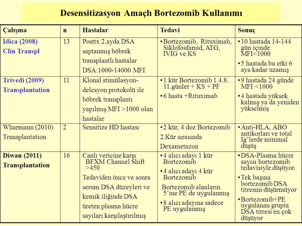 Desensitizasyon Amaçlı Bortezomib Kullanımı ÇalışmanHastalarTedaviSonuç Idica (2008) Clin Transpl 13 Posttx 2.ayda DSA saptanmış böbrek transplantlı h
