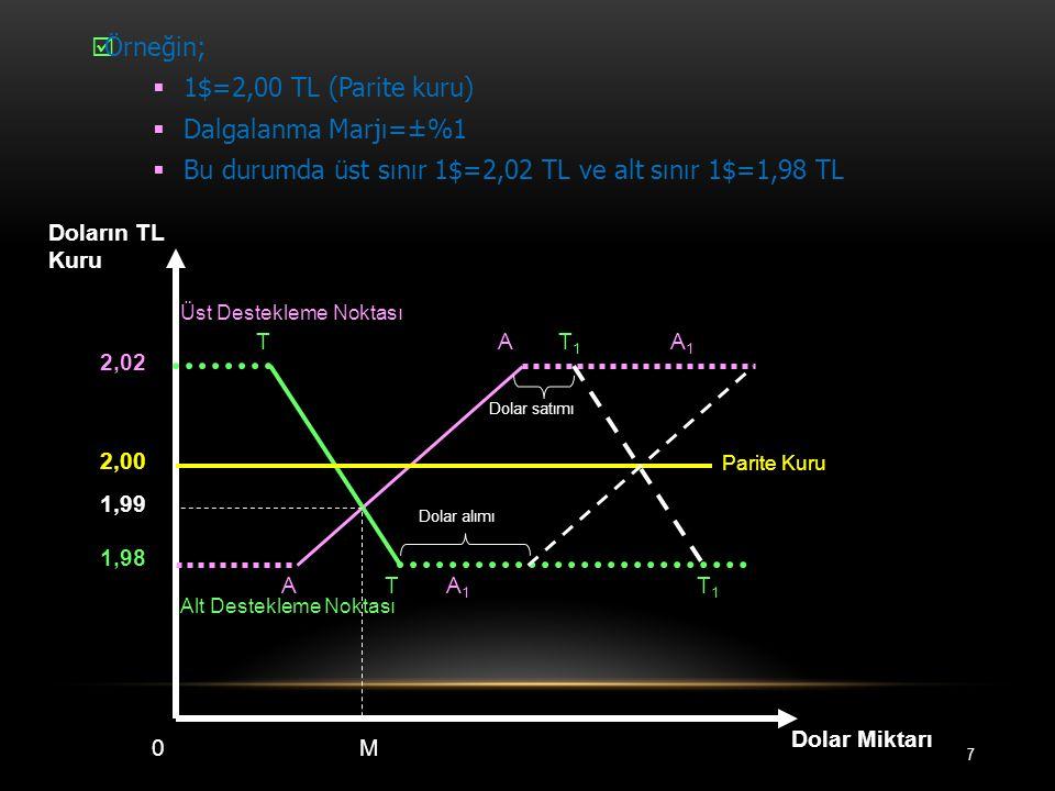 7 Dolar alımı Dolar satımı Alt Destekleme Noktası Üst Destekleme Noktası Dolar Miktarı M0 1,98 1,99 2,00 2,02 AT AT A1A1 Doların TL Kuru A1A1 T1T1 T1T1 Parite Kuru  Örneğin;  1$=2,00 TL (Parite kuru)  Dalgalanma Marjı=±%1  Bu durumda üst sınır 1$=2,02 TL ve alt sınır 1$=1,98 TL