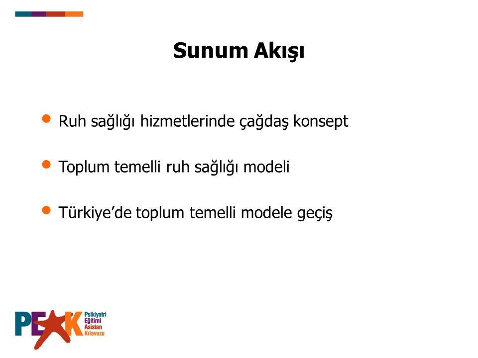 Sunum Akışı Ruh sağlığı hizmetlerinde çağdaş konsept Toplum temelli ruh sağlığı modeli Türkiye'de toplum temelli modele geçiş