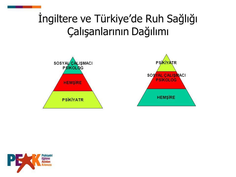 İngiltere ve Türkiye'de Ruh Sağlığı Çalışanlarının Dağılımı PSİKİYATR SOSYAL ÇALIŞMACI PSİKOLOG HEMŞİRE