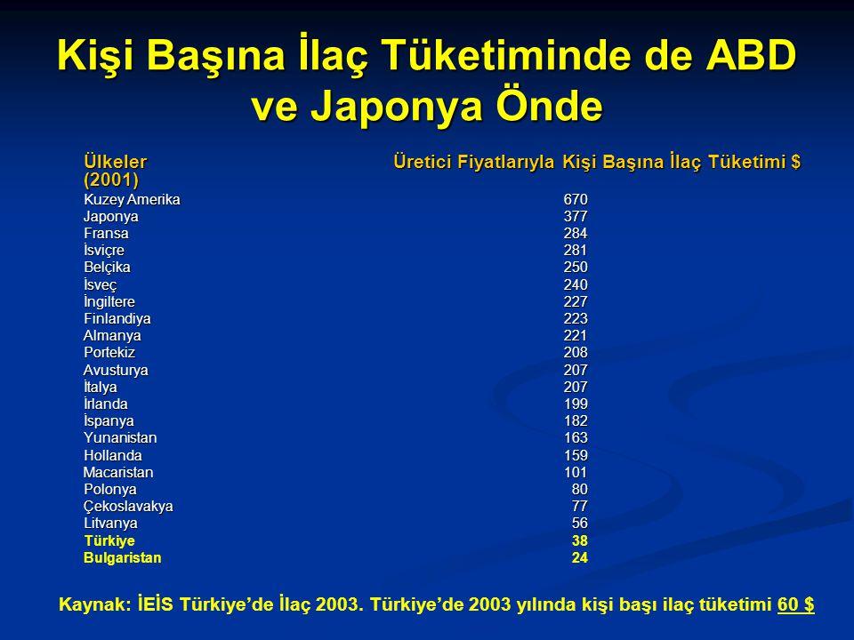 Kişi Başına İlaç Tüketiminde de ABD ve Japonya Önde ÜlkelerÜretici Fiyatlarıyla Kişi Başına İlaç Tüketimi $ (2001) Kuzey Amerika 670 Japonya377 Fransa