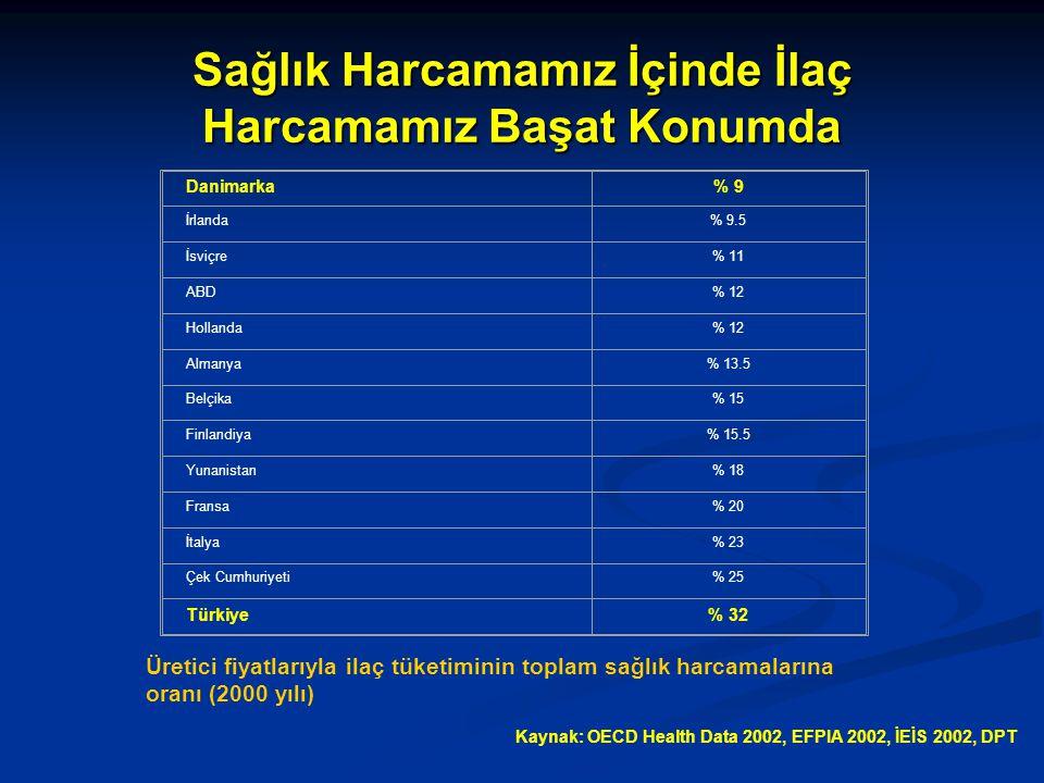 Sağlık Harcamamız İçinde İlaç Harcamamız Başat Konumda Üretici fiyatlarıyla ilaç tüketiminin toplam sağlık harcamalarına oranı (2000 yılı) Danimarka% 9 İrlanda% 9.5 İsviçre% 11 ABD% 12 Hollanda% 12 Almanya% 13.5 Belçika% 15 Finlandiya% 15.5 Yunanistan% 18 Fransa% 20 İtalya% 23 Çek Cumhuriyeti% 25 Türkiye% 32 Kaynak: OECD Health Data 2002, EFPIA 2002, İEİS 2002, DPT