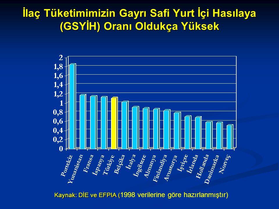 İlaç Tüketimimizin Gayrı Safi Yurt İçi Hasılaya (GSYİH) Oranı Oldukça Yüksek Kaynak: DİE ve EFPIA ( Kaynak: DİE ve EFPIA ( 1998 verilerine göre hazırlanmıştır)