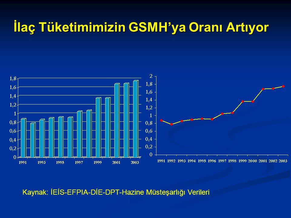 İlaç Tüketimimizin GSMH'ya Oranı Artıyor Kaynak: İEİS-EFPIA-DİE-DPT-Hazine Müsteşarlığı Verileri