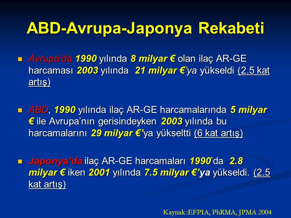 ABD-Avrupa-Japonya Rekabeti Avrupa'da 1990 yılında 8 milyar € olan ilaç AR-GE harcaması 2003 yılında 21 milyar €'ya yükseldi (2.5 kat artış) Avrupa'da 1990 yılında 8 milyar € olan ilaç AR-GE harcaması 2003 yılında 21 milyar €'ya yükseldi (2.5 kat artış) ABD, 1990 yılında ilaç AR-GE harcamalarında 5 milyar € ile Avrupa'nın gerisindeyken 2003 yılında bu harcamalarını 29 milyar €'ya yükseltti (6 kat artış) ABD, 1990 yılında ilaç AR-GE harcamalarında 5 milyar € ile Avrupa'nın gerisindeyken 2003 yılında bu harcamalarını 29 milyar €'ya yükseltti (6 kat artış) Japonya'da ilaç AR-GE harcamaları 1990'da 2.8 milyar € iken 2001 yılında 7.5 milyar €'ya yükseldi.