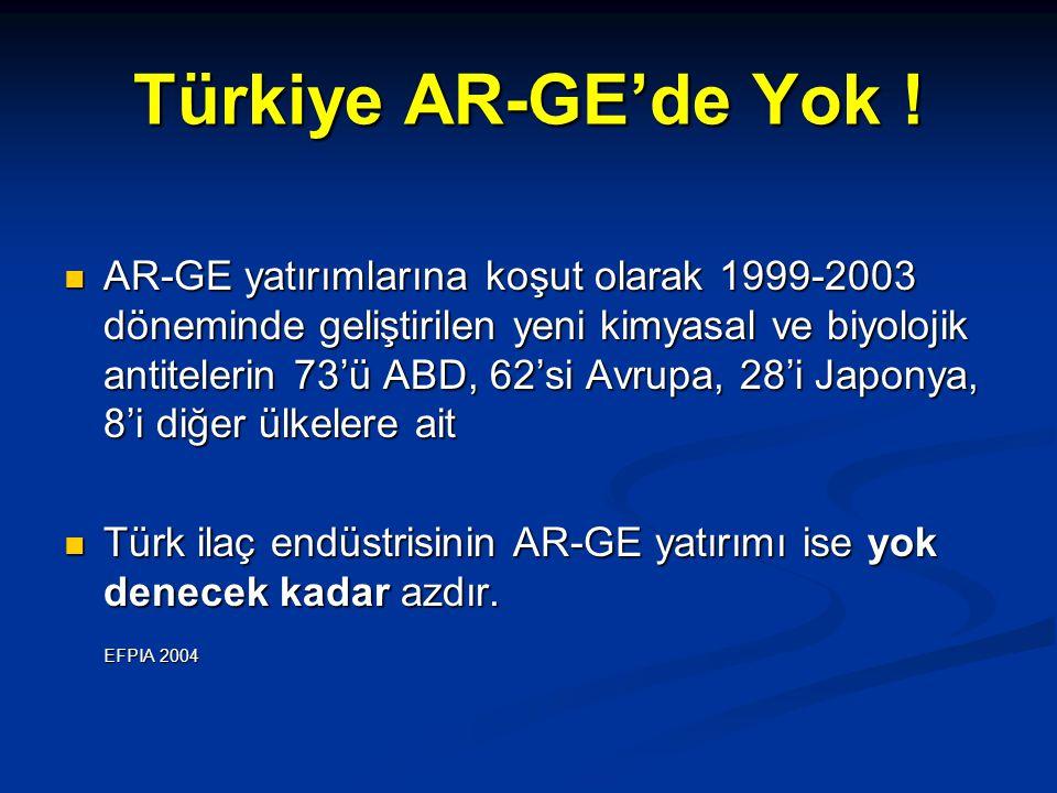 Türkiye AR-GE'de Yok ! AR-GE yatırımlarına koşut olarak 1999-2003 döneminde geliştirilen yeni kimyasal ve biyolojik antitelerin 73'ü ABD, 62'si Avrupa