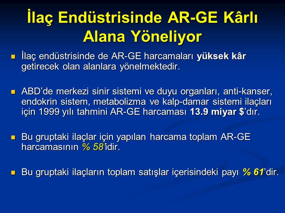İlaç Endüstrisinde AR-GE Kârlı Alana Yöneliyor İlaç endüstrisinde de AR-GE harcamaları yüksek kâr getirecek olan alanlara yönelmektedir.