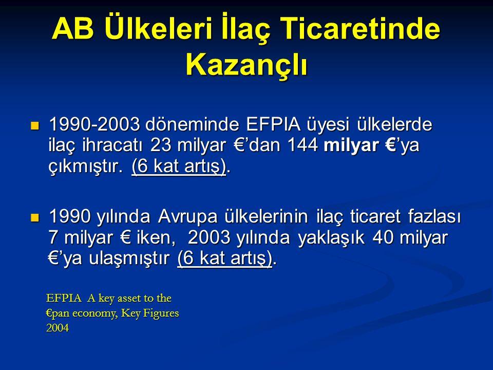 AB Ülkeleri İlaç Ticaretinde Kazançlı 1990-2003 döneminde EFPIA üyesi ülkelerde ilaç ihracatı 23 milyar €'dan 144 milyar €'ya çıkmıştır. (6 kat artış)