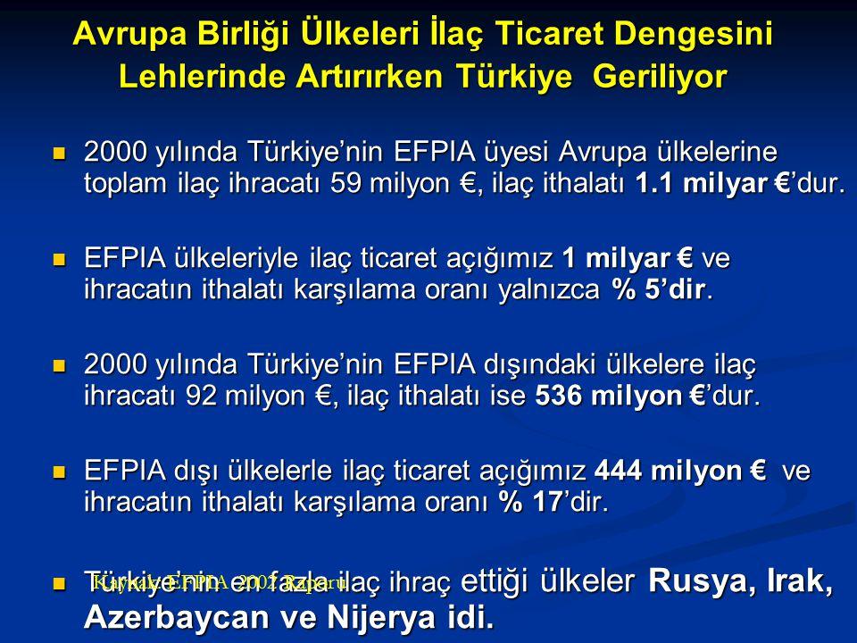 Avrupa Birliği Ülkeleri İlaç Ticaret Dengesini Lehlerinde Artırırken Türkiye Geriliyor 2000 yılında Türkiye'nin EFPIA üyesi Avrupa ülkelerine toplam ilaç ihracatı 59 milyon €, ilaç ithalatı 1.1 milyar €'dur.