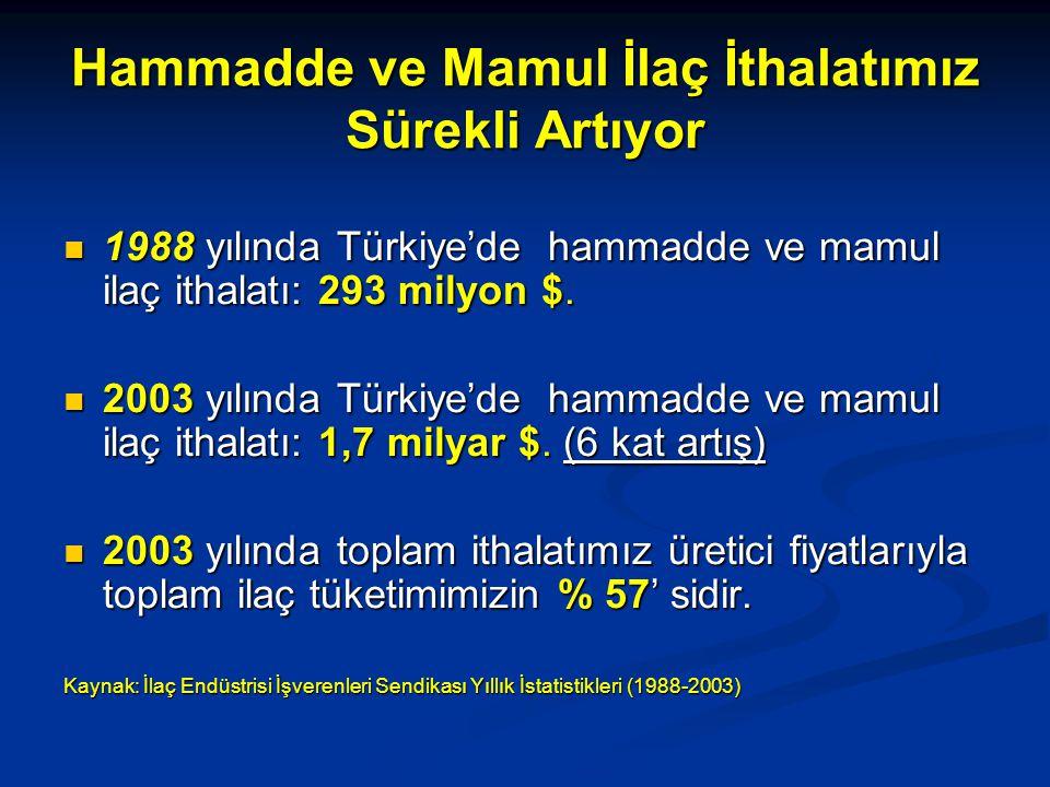 Hammadde ve Mamul İlaç İthalatımız Sürekli Artıyor 1988 yılında Türkiye'de hammadde ve mamul ilaç ithalatı: 293 milyon $. 1988 yılında Türkiye'de hamm