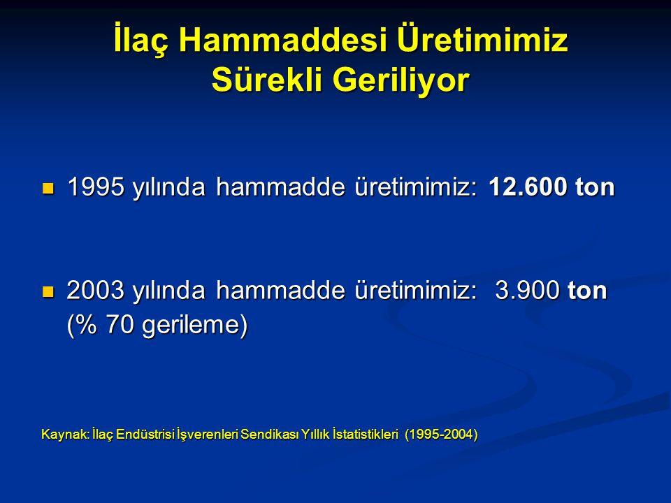 İlaç Hammaddesi Üretimimiz Sürekli Geriliyor 1995 yılında hammadde üretimimiz: 12.600 ton 1995 yılında hammadde üretimimiz: 12.600 ton 2003 yılında hammadde üretimimiz: 3.900 ton 2003 yılında hammadde üretimimiz: 3.900 ton (% 70 gerileme) Kaynak: İlaç Endüstrisi İşverenleri Sendikası Yıllık İstatistikleri (1995-2004)