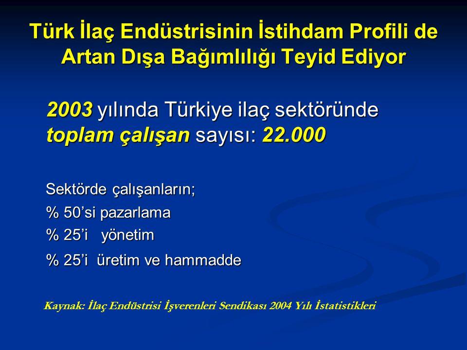 Türk İlaç Endüstrisinin İstihdam Profili de Artan Dışa Bağımlılığı Teyid Ediyor 2003 yılında Türkiye ilaç sektöründe toplam çalışan sayısı: 22.000 Sek