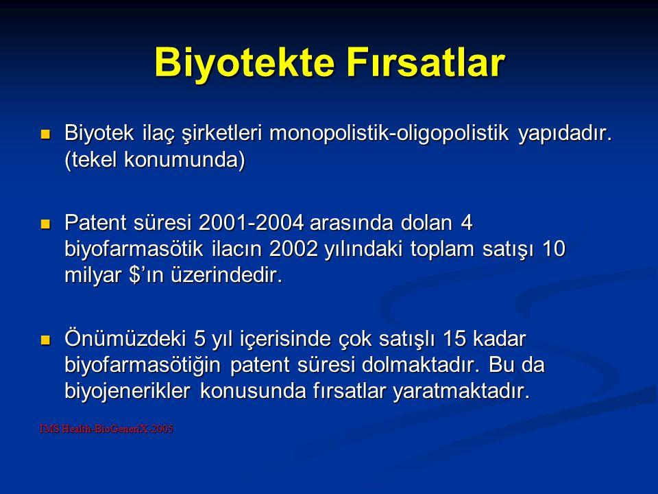Biyotekte Fırsatlar Biyotek ilaç şirketleri monopolistik-oligopolistik yapıdadır. (tekel konumunda) Biyotek ilaç şirketleri monopolistik-oligopolistik