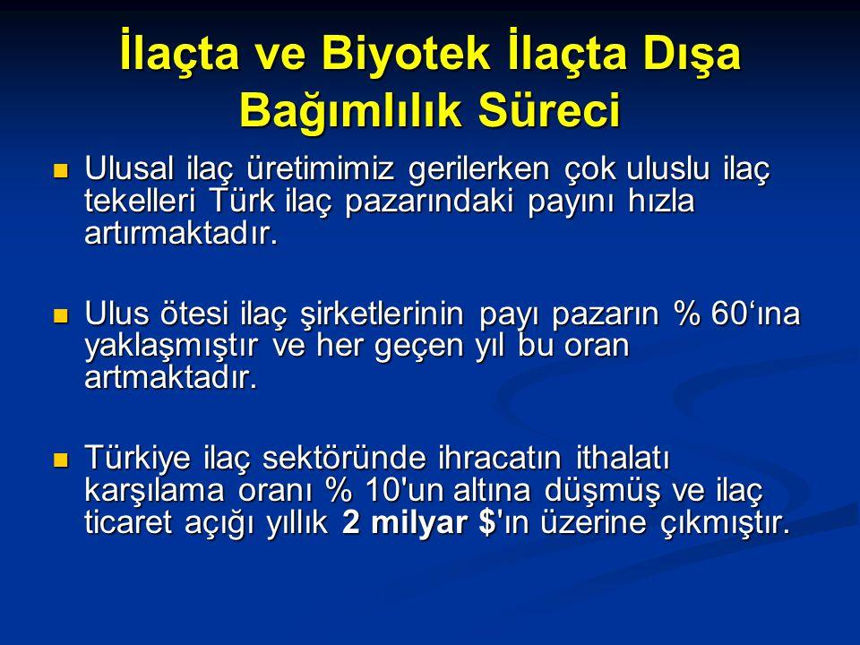 İlaçta ve Biyotek İlaçta Dışa Bağımlılık Süreci Ulusal ilaç üretimimiz gerilerken çok uluslu ilaç tekelleri Türk ilaç pazarındaki payını hızla artırma