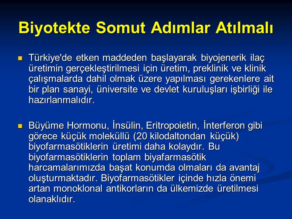 Biyotekte Somut Adımlar Atılmalı Türkiye de etken maddeden başlayarak biyojenerik ilaç üretimin gerçekleştirilmesi için üretim, preklinik ve klinik çalışmalarda dahil olmak üzere yapılması gerekenlere ait bir plan sanayi, üniversite ve devlet kuruluşları işbirliği ile hazırlanmalıdır.