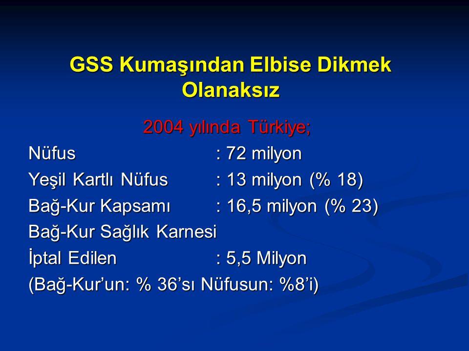 GSS Kumaşından Elbise Dikmek Olanaksız 2004 yılında Türkiye; Nüfus: 72 milyon Yeşil Kartlı Nüfus: 13 milyon (% 18) Bağ-Kur Kapsamı: 16,5 milyon (% 23) Bağ-Kur Sağlık Karnesi İptal Edilen: 5,5 Milyon (Bağ-Kur'un: % 36'sı Nüfusun: %8'i)