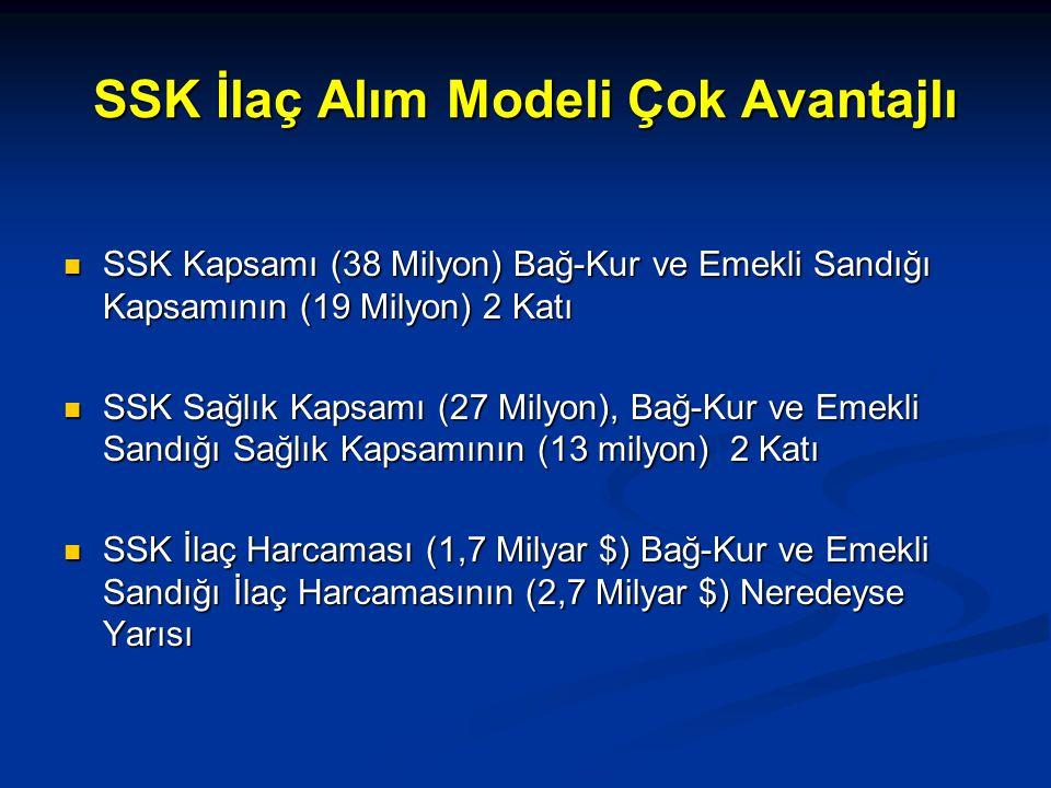 SSK İlaç Alım Modeli Çok Avantajlı SSK Kapsamı (38 Milyon) Bağ-Kur ve Emekli Sandığı Kapsamının (19 Milyon) 2 Katı SSK Kapsamı (38 Milyon) Bağ-Kur ve