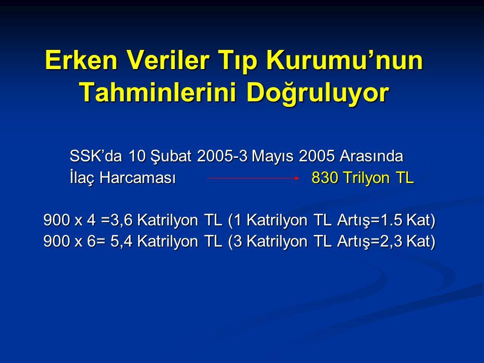 Erken Veriler Tıp Kurumu'nun Tahminlerini Doğruluyor SSK'da 10 Şubat 2005-3 Mayıs 2005 Arasında İlaç Harcaması 830 Trilyon TL 900 x 4 =3,6 Katrilyon TL (1 Katrilyon TL Artış=1.5 Kat) 900 x 4 =3,6 Katrilyon TL (1 Katrilyon TL Artış=1.5 Kat) 900 x 6= 5,4 Katrilyon TL (3 Katrilyon TL Artış=2,3 Kat) 900 x 6= 5,4 Katrilyon TL (3 Katrilyon TL Artış=2,3 Kat)