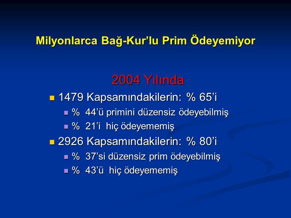 Milyonlarca Bağ-Kur'lu Prim Ödeyemiyor 2004 Yılında 1479 Kapsamındakilerin: % 65'i 1479 Kapsamındakilerin: % 65'i % 44'ü primini düzensiz ödeyebilmiş