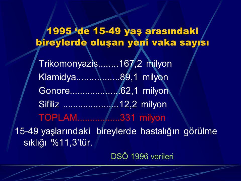 1995 'de 15-49 yaş arasındaki bireylerde oluşan yeni vaka sayısı Trikomonyazis........167,2 milyon Klamidya.................89,1 milyon Gonore....................62,1 milyon Sifiliz......................12,2 milyon TOPLAM.................331 milyon 15-49 yaşlarındaki bireylerde hastalığın görülme sıklığı %11,3'tür.