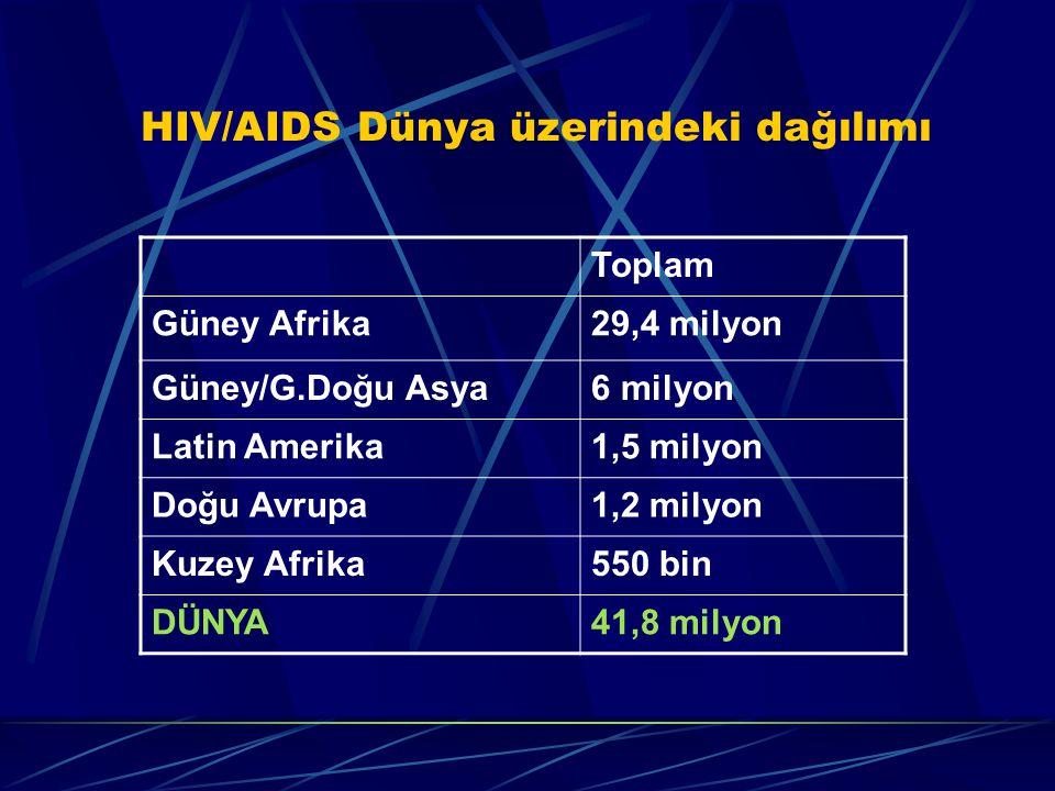HIV/AIDS Dünya üzerindeki dağılımı Toplam Güney Afrika29,4 milyon Güney/G.Doğu Asya6 milyon Latin Amerika1,5 milyon Doğu Avrupa1,2 milyon Kuzey Afrika550 bin DÜNYA41,8 milyon