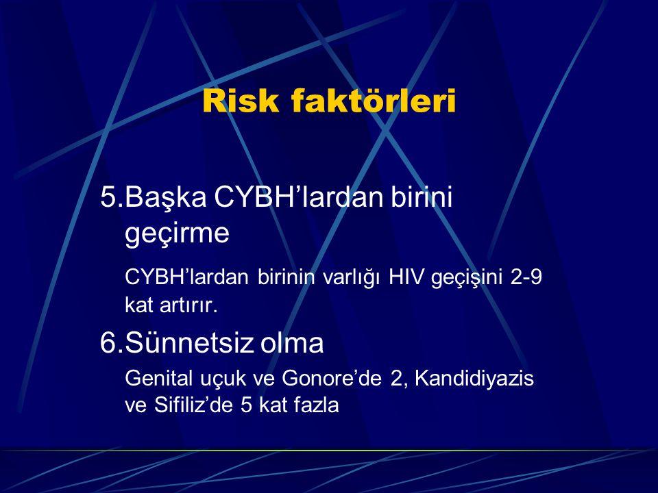 5.Başka CYBH'lardan birini geçirme CYBH'lardan birinin varlığı HIV geçişini 2-9 kat artırır. 6.Sünnetsiz olma Genital uçuk ve Gonore'de 2, Kandidiyazi