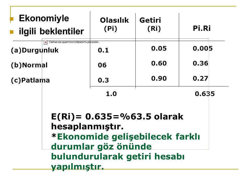 Ekonomiyle ilgili beklentiler OlasılıkGetiri (Pi)(Ri) Pi.Ri (a)Durgunluk (b)Normal (c)Patlama 0.1 06 0.3 0.05 0.60 0.90 0.005 0.36 0.27 1.00.635 E(Ri)