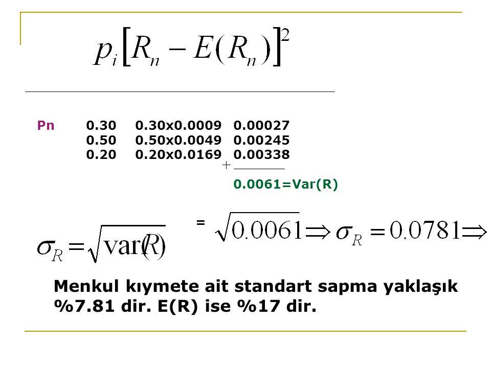Pn0.300.30x0.00090.00027 0.500.50x0.00490.00245 0.200.20x0.01690.00338 0.0061=Var(R) = Menkul kıymete ait standart sapma yaklaşık %7.81 dir. E(R) ise