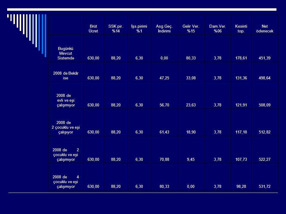 Brüt Ücret SSK pir. %14 İşs.pirimi %1 Asg.Geç. İndirimi Gelir Ver. %15 Dam.Ver. %06 Kesinti top. Net ödenecek Bugünkü Mevcut Sistemde630,0088,206,300,