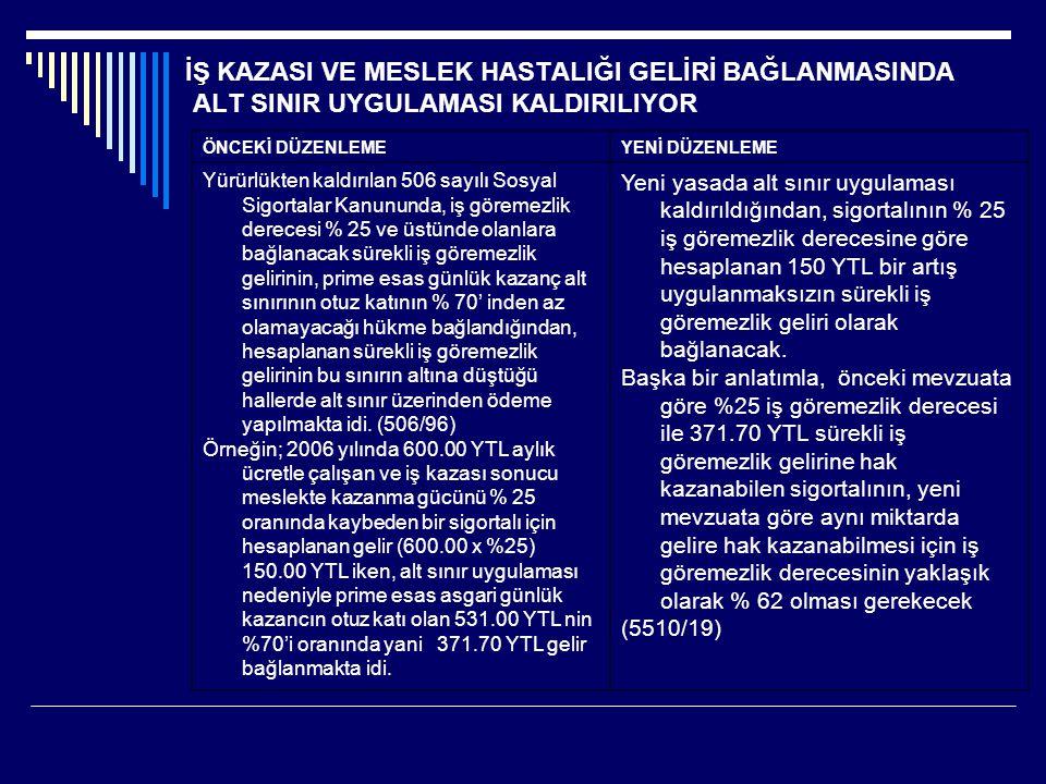 İŞ KAZASI VE MESLEK HASTALIĞI GELİRİ BAĞLANMASINDA ALT SINIR UYGULAMASI KALDIRILIYOR ÖNCEKİ DÜZENLEMEYENİ DÜZENLEME Yürürlükten kaldırılan 506 sayılı