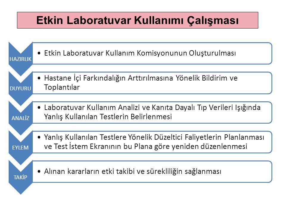 HAZIRLIK Etkin Laboratuvar Kullanım Komisyonunun Oluşturulması DUYURU Hastane İçi Farkındalığın Arttırılmasına Yönelik Bildirim ve Toplantılar ANALİZ
