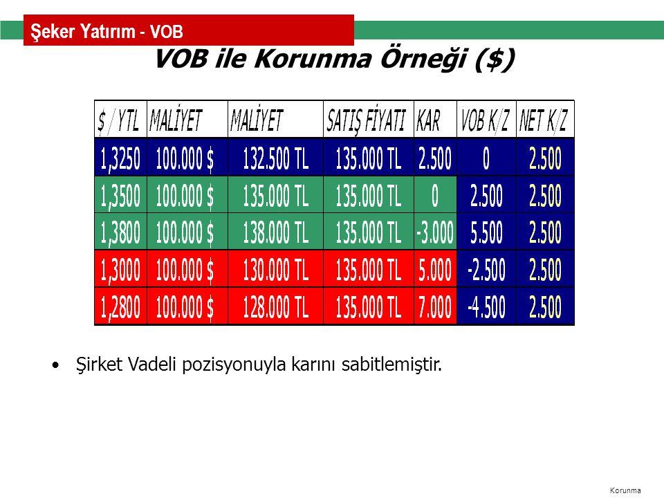 Şirket Vadeli pozisyonuyla karını sabitlemiştir. VOB ile Korunma Örneği ($) Korunma Şeker Yatırım - VOB